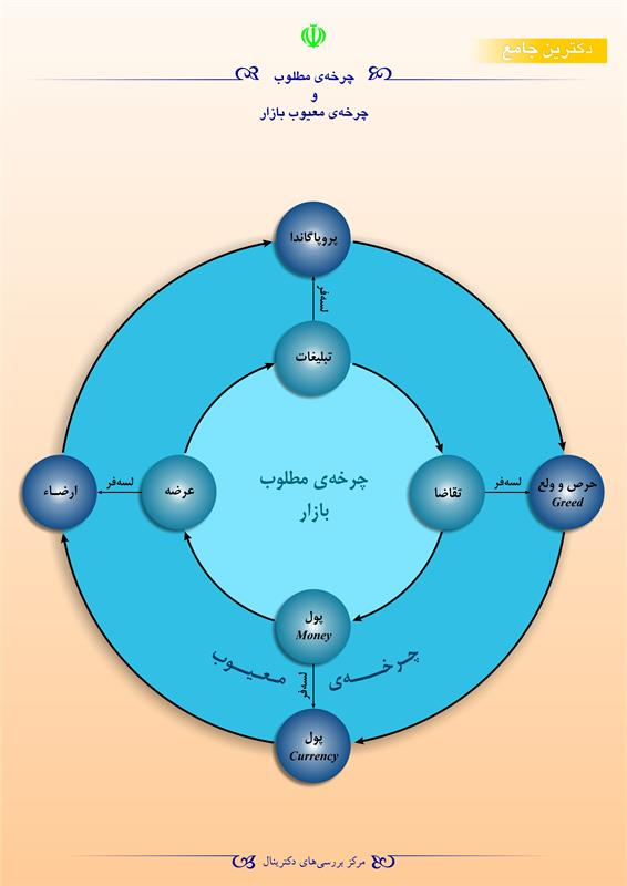 چرخهی مطلوب و چرخهی معیوب بازار