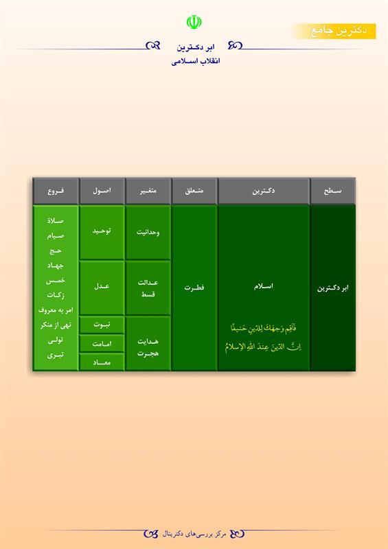 ابردکترین انقلاب اسلامی