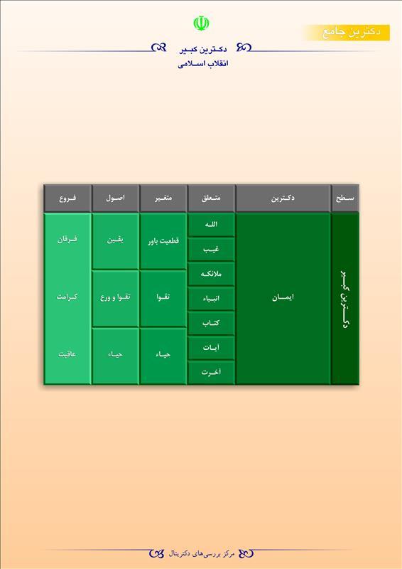 دکترین کبیر انقلاب اسلامی