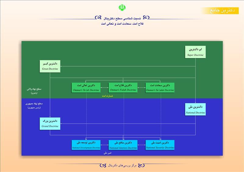 نسبتشناسی سطح دکترینال فلاح امت، سعادت امت و تعالی امت