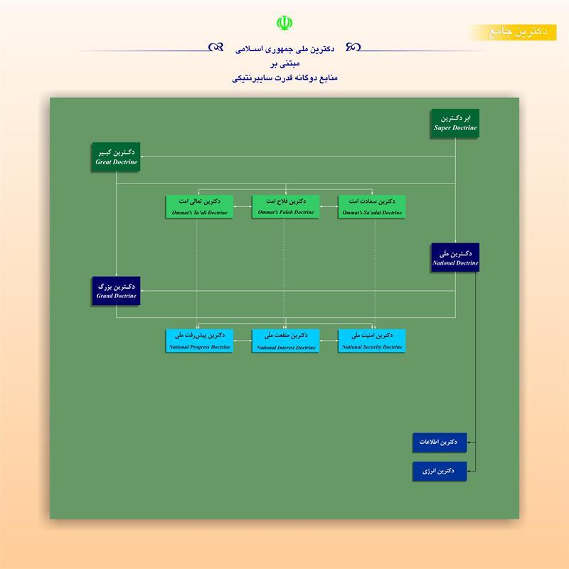 دکترین ملی جمهوری اسلامی مبتنی بر منابع دوگانه قدرت سایبرنتیکی