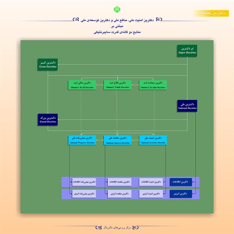 دکترین امنیت ملی، منافع ملی و دکترین توسعهی ملی مبتنی بر منابع دوگانهی قدرت سایبرنتیکی