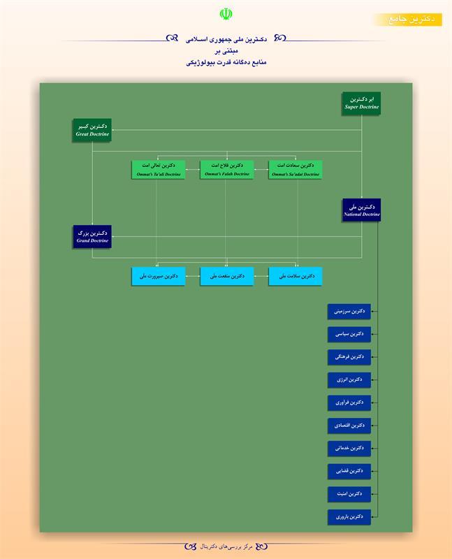 دکترین ملی جمهوری اسلامی مبتنی بر منابع دهگانه قدرت بیولوژیکی
