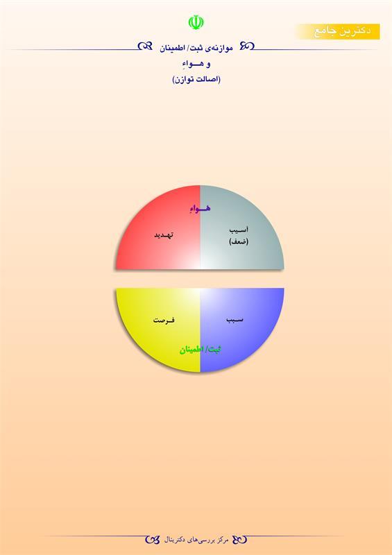 موازنهی ثبت/اطمینان و هواء(اصالت توازن)