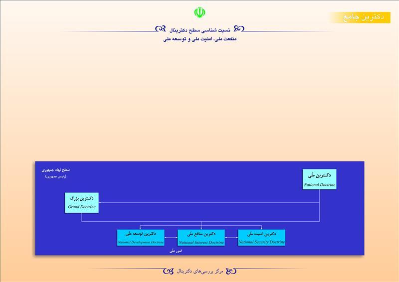نسبتشناسی سطح دکترینال منفعت ملی،امنیت ملی و توسعه ملی