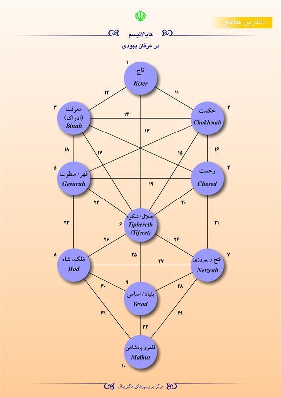 کابالائیسم در عرفان یهودی