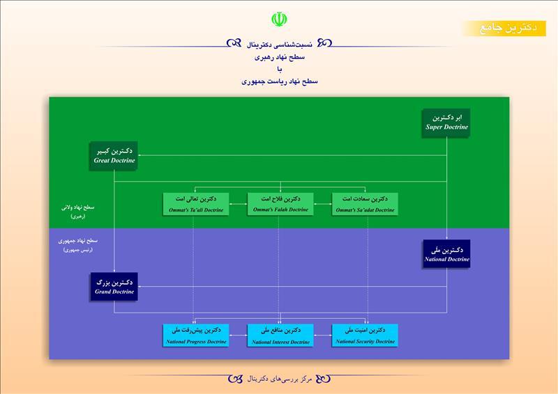 نسبتشناسی دکترینال سطح نهاد رهبری با سطح نهاد ریاست جمهوری