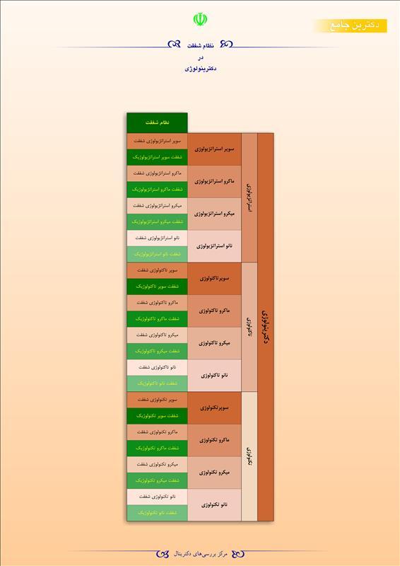 نظام شفقت در دکترینولوژی