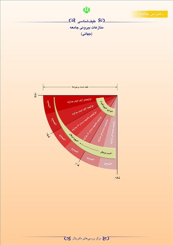 طیفشناسی منازعات بیرونی جامعه (جهانی)