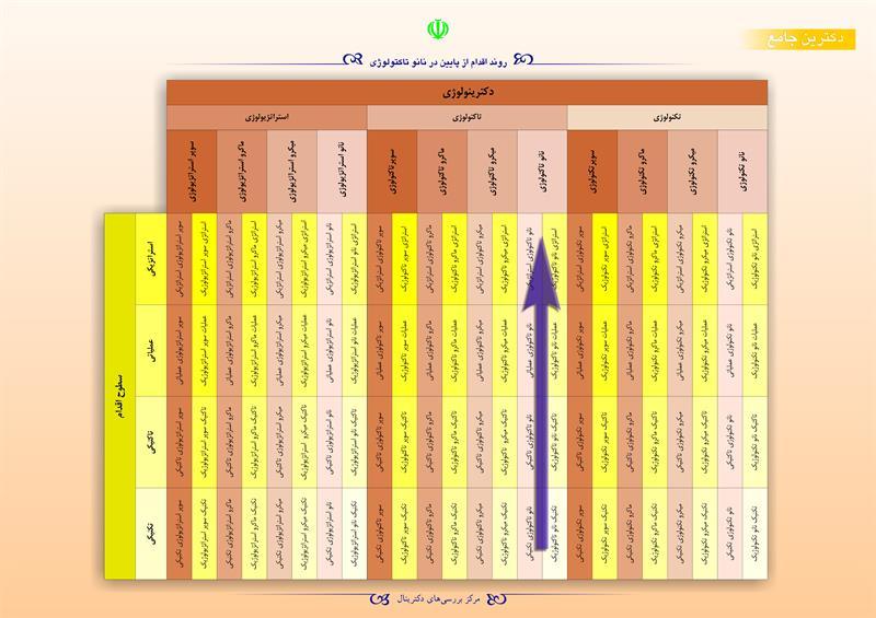 روند اقدام از پایین در نانو تاکتولوژی