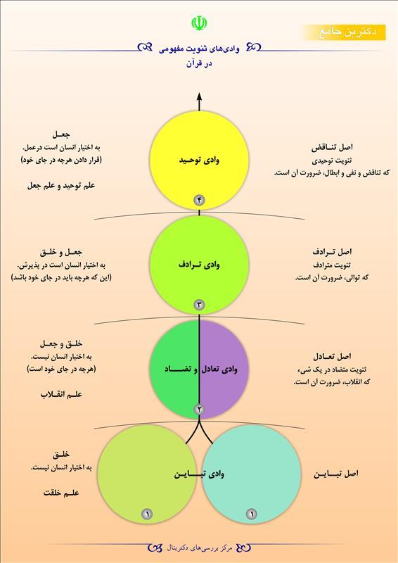 وادیهای ثنویت مفهومی در قرآن