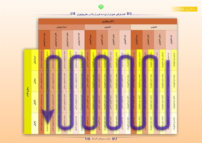 اقدام فراگیر عمودی از جزء به کل و از بالا در دکترینولوژی