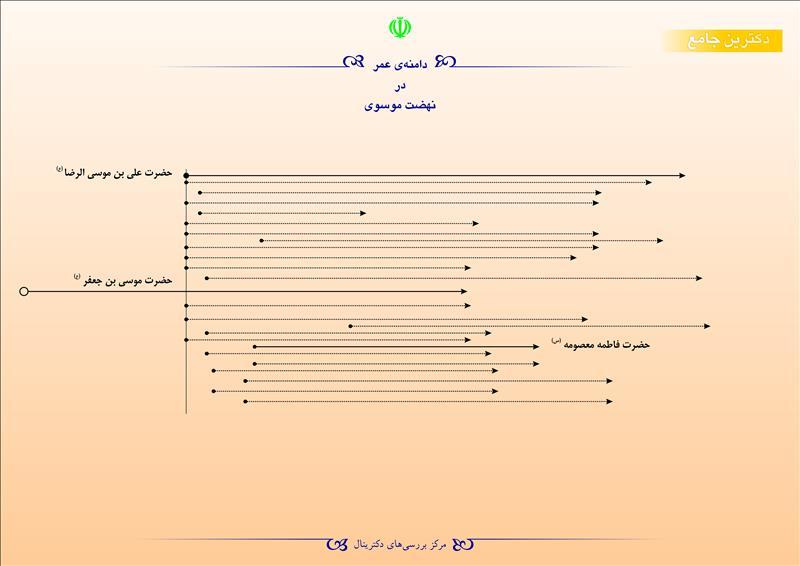 دامنهی عمر در نهضت موسوی