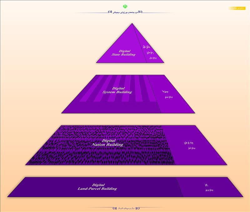 هرم جامعهی بورژوایی دیجیتالی