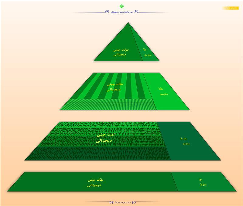هرم جامعهی هجری دیجیتالی