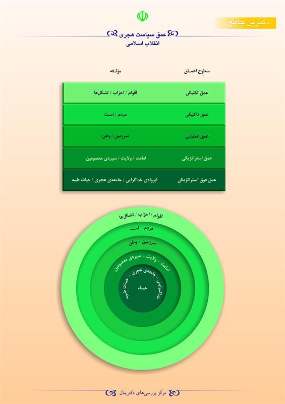 عمق سیاست هجری انقلاب اسلامی