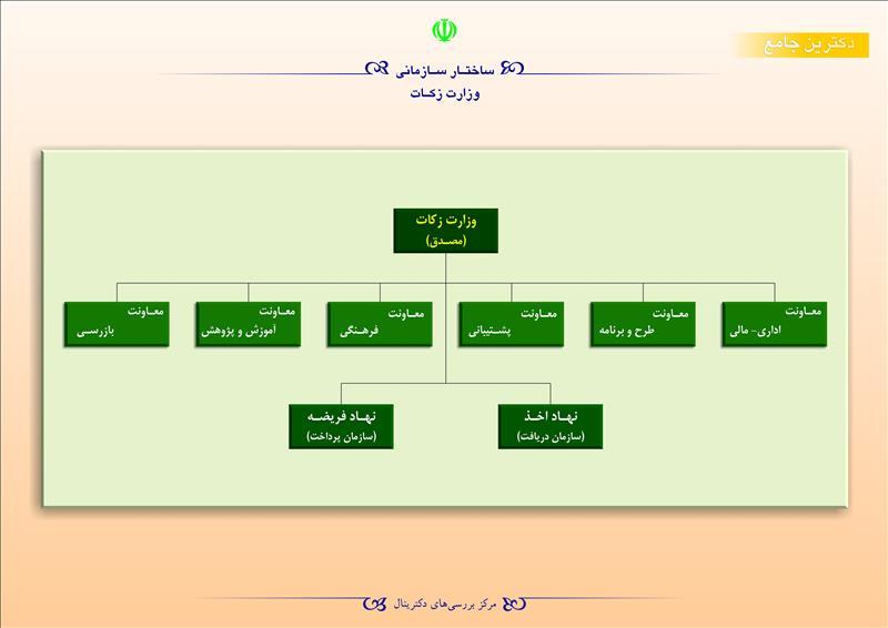 ساختار سازمانی وزارت زکات
