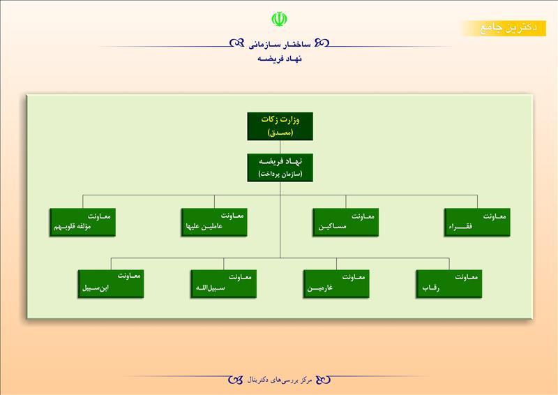 ساختار سازمانی نهاد فریضه