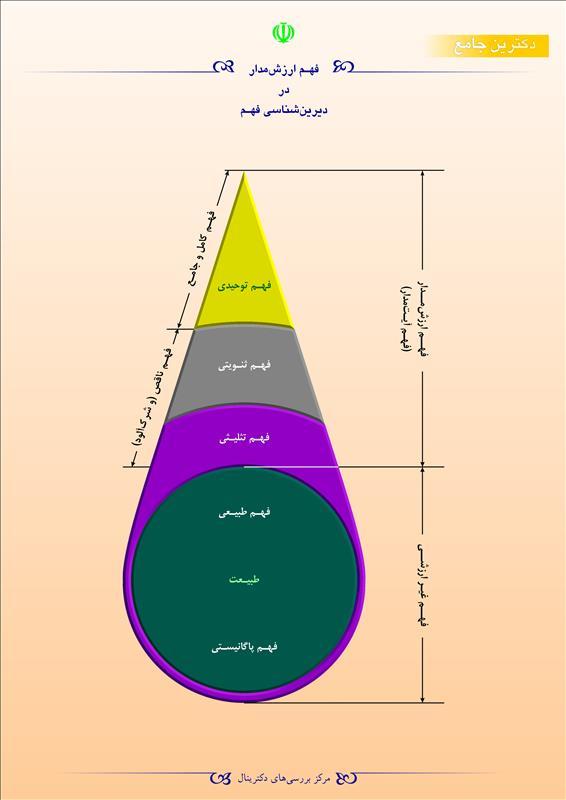 فهم ارزشمدار در دیرینشناسی فهم