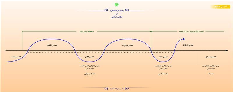 روند عرصهسازی در انقلاب اسلامی