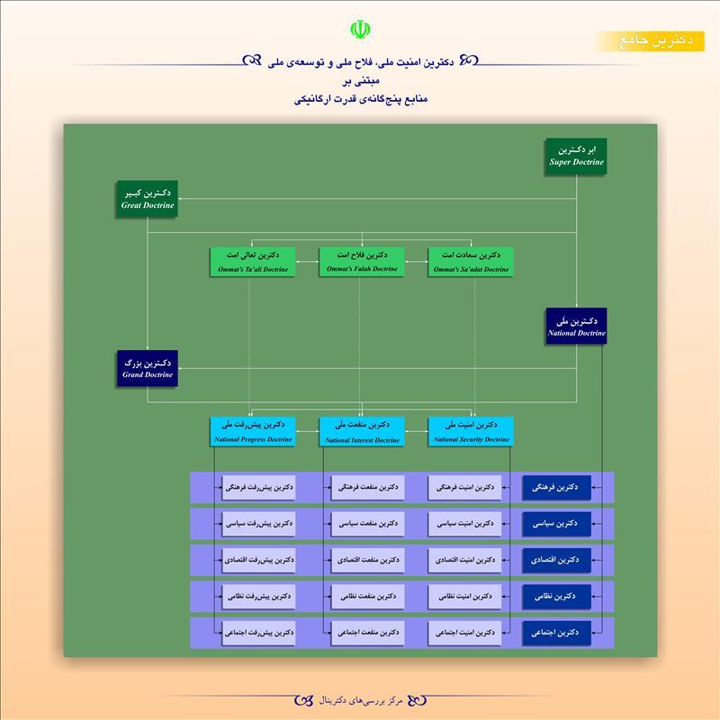 دکترین امنیت ملی، فلاح ملی و توسعهی ملی مبتنی بر منابع پنجگانهی قدرت ارگانیکی