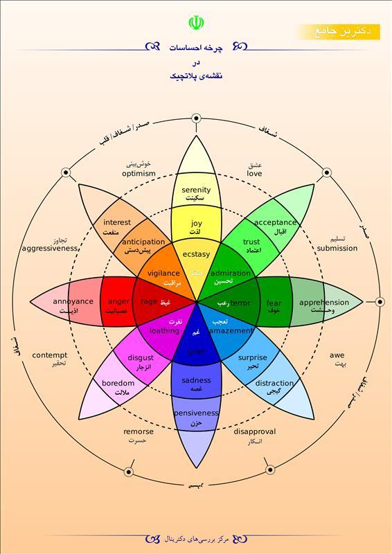 چرخه احساسات در نقشهی پلاتچیک