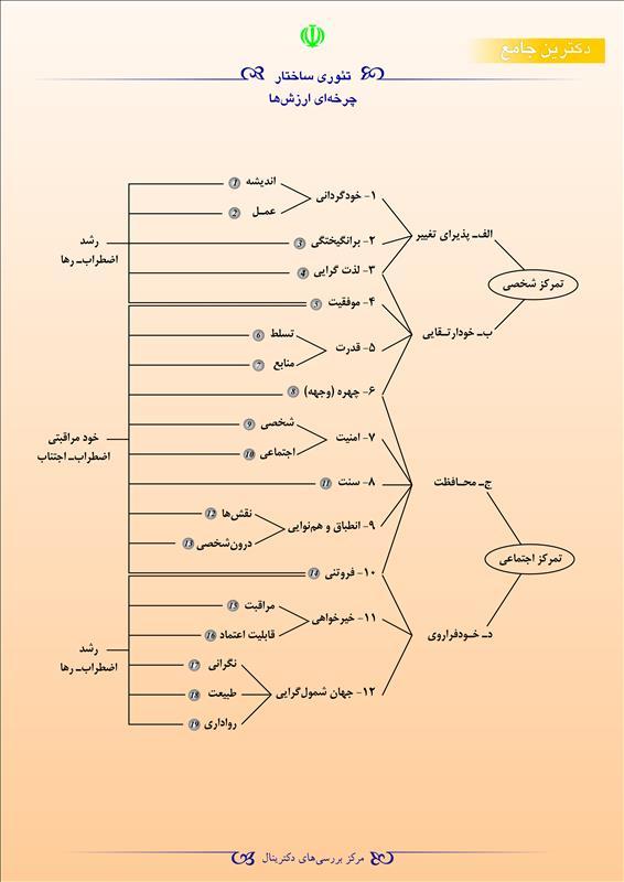 تئوری ساختار چرخهای ارزشها