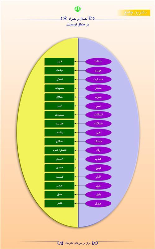 حلال و حرام در منطق توحیدی