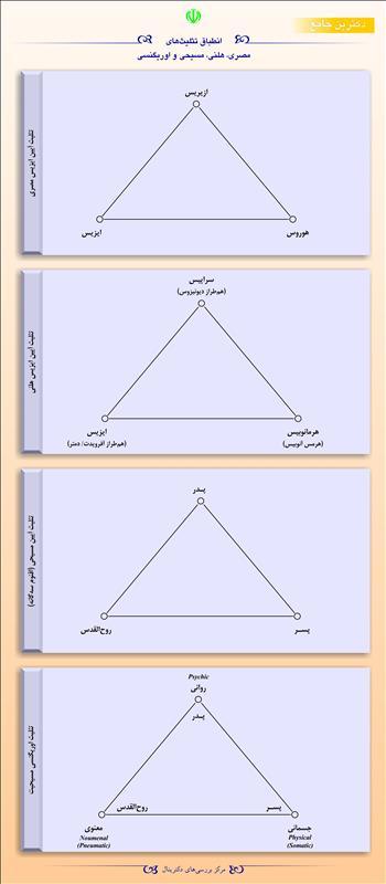 انطباق تثلیثهای مصری، هلنی، مسیحی و اوریگنسی