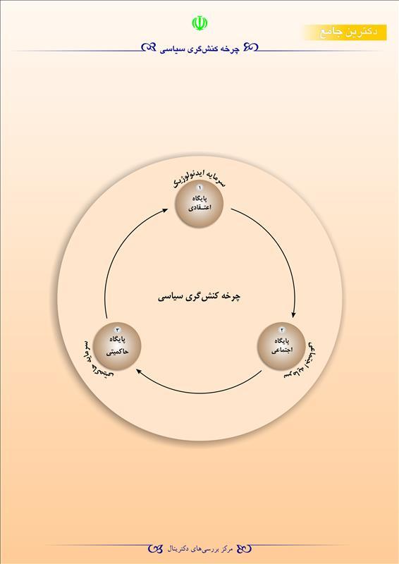چرخه کنشگری سیاسی