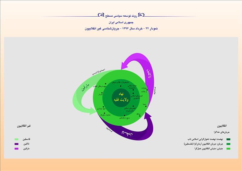 روند توسعه سیاسی مسطح جمهوری اسلامی ایران نمودار ۲۲ - خرداد سال ۱۳۹۶ - جریانشناسی غیر انقلابیون