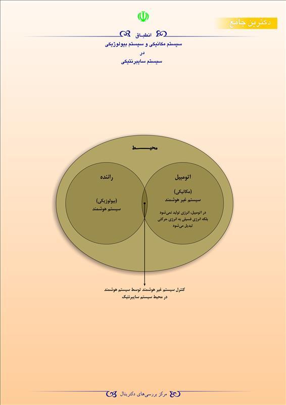 انطباق سیستم مکانیکی و سیستم بیولوژیکی در سیستم سایبرنتیکی