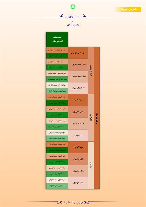 سیستم اکولوژیکی در دکترینولوژی
