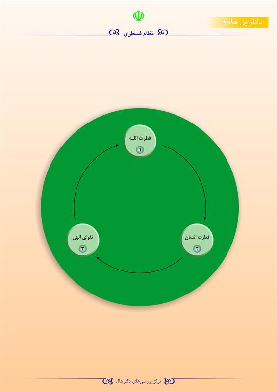 نظام فطری