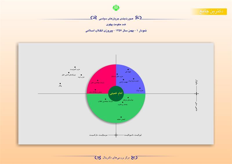 صورت بندی جریان های سیاسی ضد حکومت پهلوی/ نمودار 1- بهمن 1357- پیروزی انقلاب اسلامی
