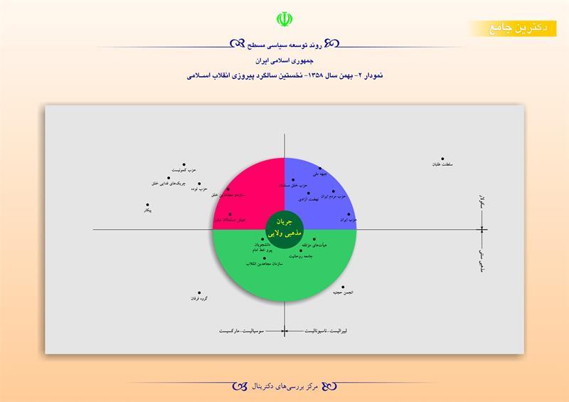 روند توسعه سیاسی مسطح جمهوری اسلامی ایران/نمودار2-بهمن 1358-نخستین سالگرد پیروزی انقلاب اسلامی