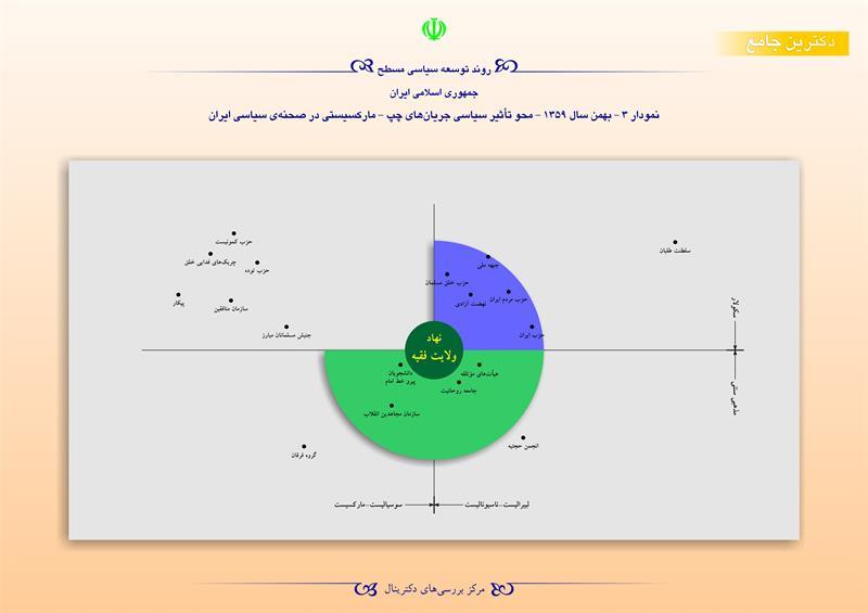 روند توسعه سیاسی مسطح جمهوری اسلامی ایران/نمودار 3- بهمن 1359 -محو تأثیر سیاسی جریان های چپ-مارکسیستی در صحنهی سیاسی ایران