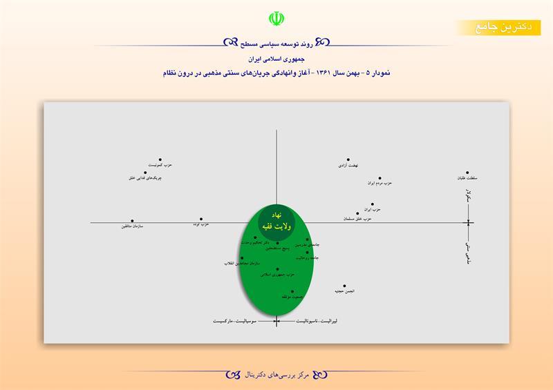 روند توسعه سیاسی مسطح جمهوری اسلامی ایران/نمودار 5- بهمن 1361- آغاز وانهادگی جریان های سنتی مذهبی در درون نظام
