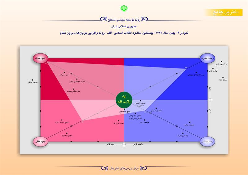 روند توسعه سیاسی مسطح جمهوری اسلامی ایران/ نمودار 9- بهمن 1377 -بیستمین سالگرد انقلاب اسلامی-الف-روند واگرایی جریان های درون نظام
