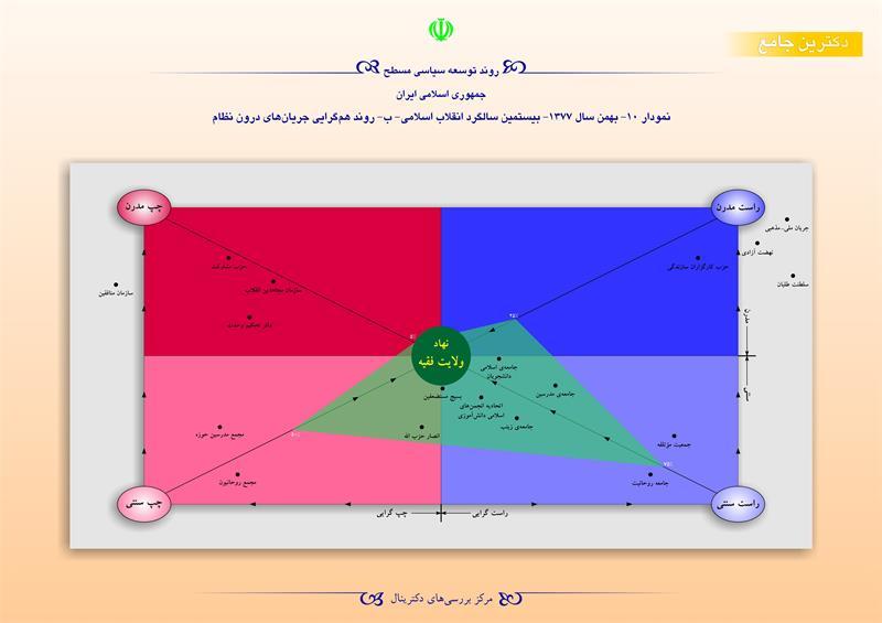 روند توسعه سیاسی مسطح جمهوری اسلامی ایران/ نمودار 10- بهمن 1377 -بیستمین سالگرد انقلاب اسلامی-ب-روند همگرایی جریان های درون نظام