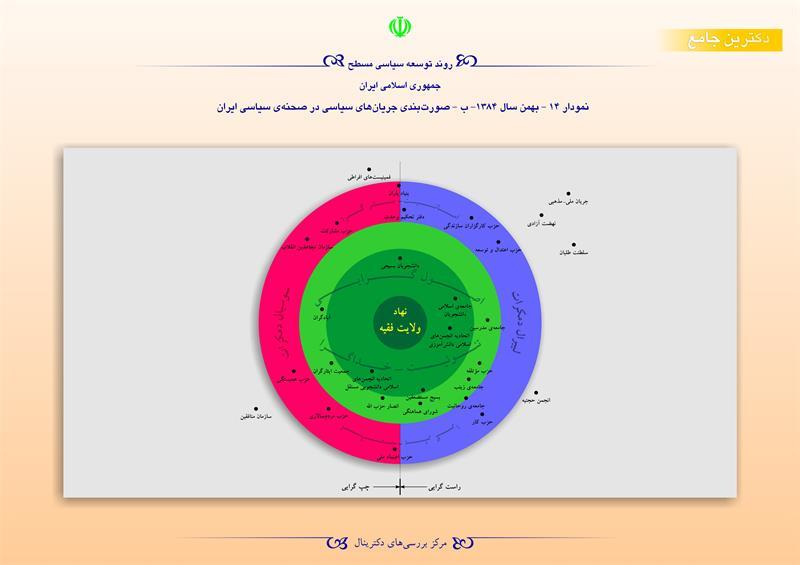 روند توسعه سیاسی مسطح جمهوری اسلامی ایران/نمودار14-بهمن 1384-ب-صورت بندی  جریان های سیاسی در صحنهی سیاسی ایران
