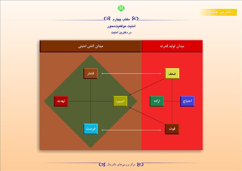 مکتب چهارم امنیت موقعیت محور در دکترین امنیت