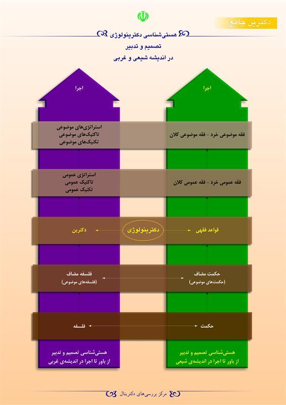 هستی شناسی دکترینولوژی تصمیم و تدبیر در اندیشه شیعی و غربی