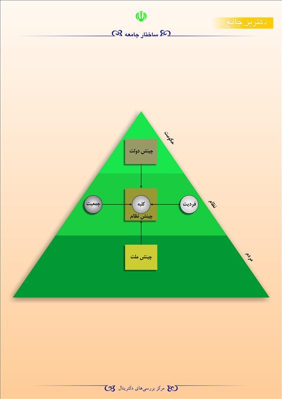 ساختار جامعه