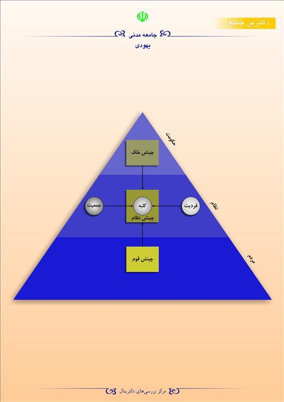 جامعه مدنی یهودی