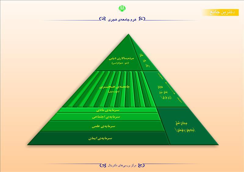 هرم جامعهی هجری