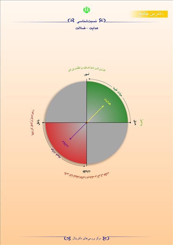 نسبت شناسی هدایت-ضلالت