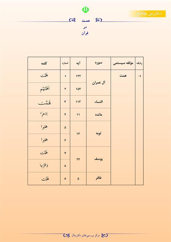همت در قرآن
