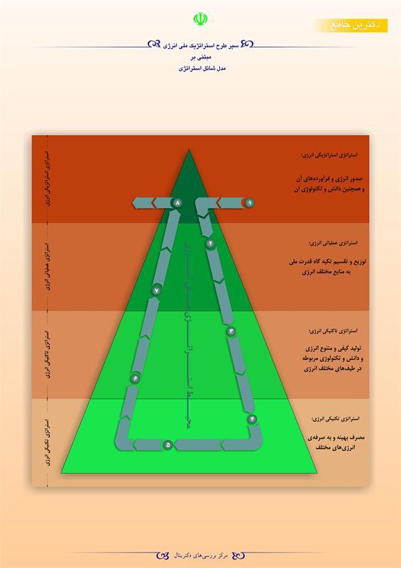 سیر طرح استراتژیک ملی انرژی مبتنی بر مدل شاتل استراتژی