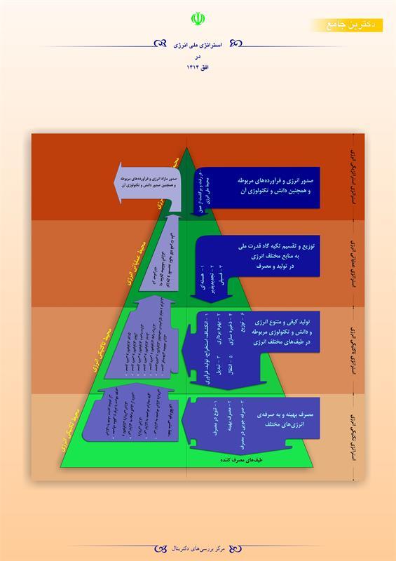 استراتژی ملی انرژی در افق 1414